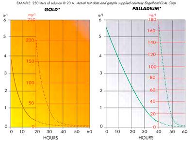 Gold Bug test data